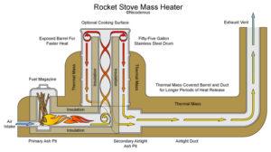 esquema estufa rocket